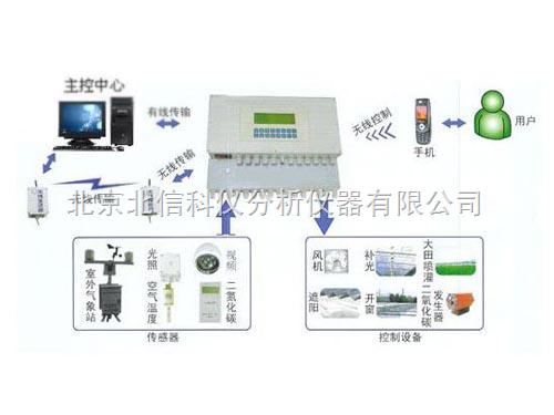 HJ16-YM-2000-智能型多通道数据采集系统 土壤环境监测传感器 植物生理生态监测传感器 水文水质监测传感器